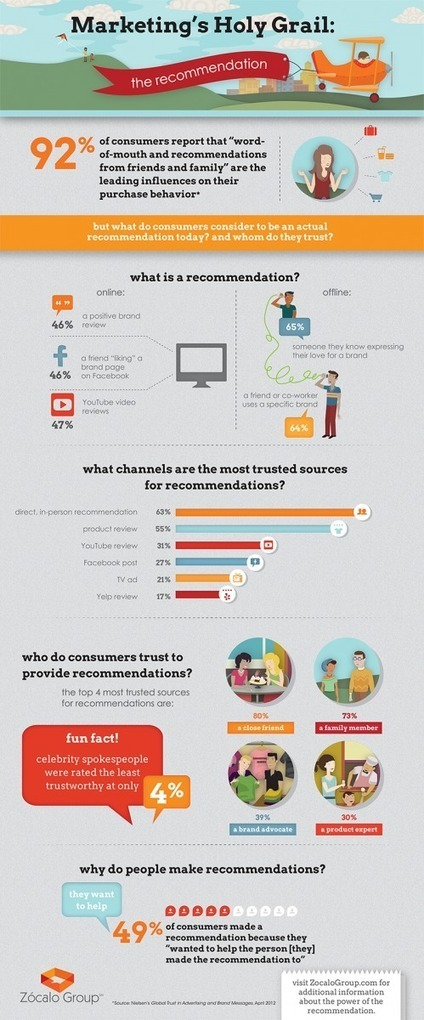 The Importance of Brand Recommendations in Your Marketing Strategy   Pamorama   Integrated Brand Communications   Scoop.it
