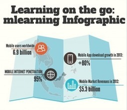 Learning on the Go: m-learning infographic | Mobilization of Learning | Scoop.it
