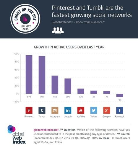 [infographie] Pinterest et Tumblr, les réseaux sociaux qui progressent le plus | Pascal Faucompré, Mon-Habitat-Web.com | Scoop.it