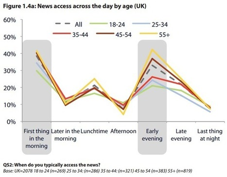 14 things you need to know about multiplatform news consumption habits | Jornalismo Online | Scoop.it