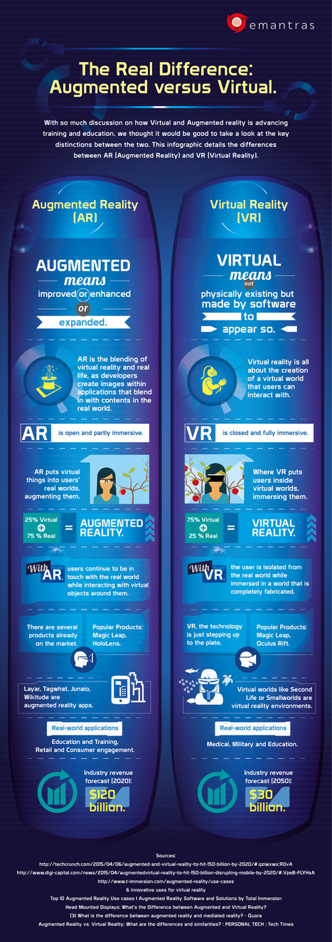 The Real Difference: Augmented versus Virtual [INFOGRAPHIC]   Emantras.us   RED.ED.TIC   Scoop.it