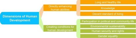 What is Human Development? | Human Development Reports | Global Women Empowerment | Scoop.it