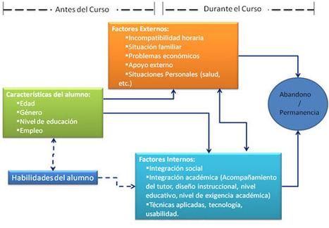 Factores de abandono en formaciones e-learning y algunas posibles soluciones   EDUCABLOG el Blog de EDUCATODOS   Tic y Formación.   Scoop.it