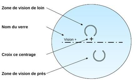 Lunettes de vue discount et Verres progressifs sur internet   Nos lunettes de vue   Scoop.it