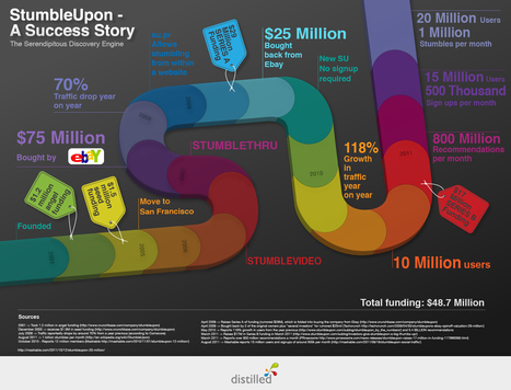 History of StumbleUpon: From Startup to Influential Social Media Site [Infographic] | distilled | visualizing social media | Scoop.it