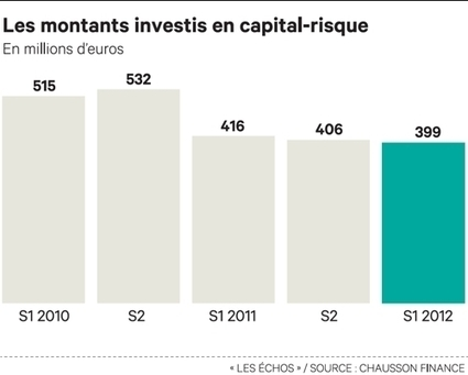 Le financement des start-up, motif d'inquiétude en France, Actualités - Les Echos Entrepreneur | Invest into innovation | Scoop.it