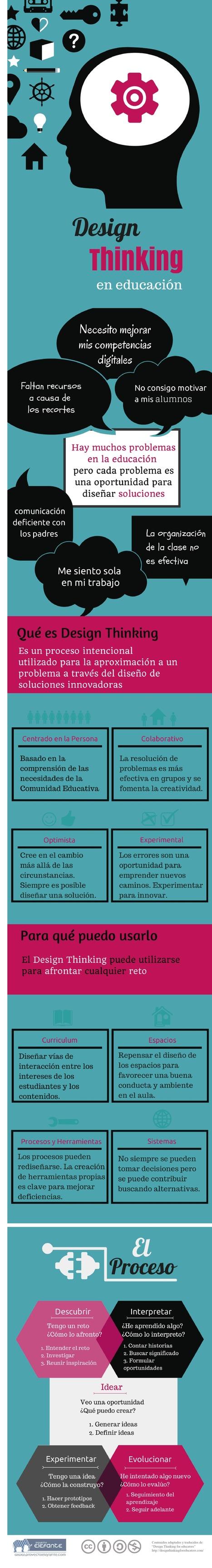 Design Thinking para la educación #infografia #infographic #education   Innovation and creativity   Scoop.it