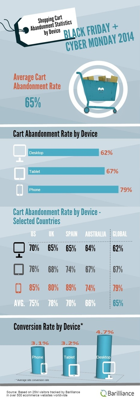 Cart Abandonment Rates on Black Friday and Cyber Monday | eCommerce personalization | Scoop.it
