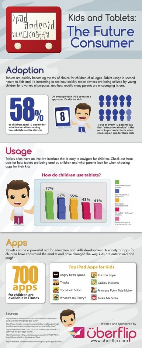 MobileMarketing.nl: Mobile Infographics (22 oktober 2012) | Kinderen en interactieve media | Scoop.it