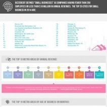 2014 Best Small Business Cities for Women in the USA | Visual.ly | Small Business Loans | Scoop.it