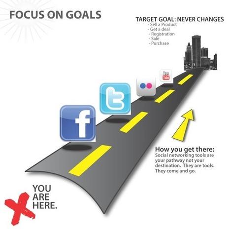 ROI Médias sociaux : Objectifs généraux et opérationnels | Time to Learn | Scoop.it