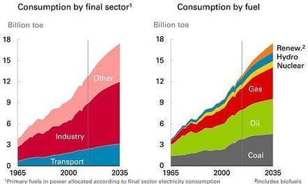Energie › Energie : le scénario catastrophe est en marche › GreenIT.fr | STI2D - SII | Scoop.it