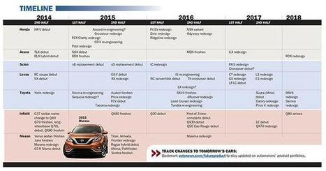 Nissan tackles its larger models now - Automotive News | Nissan Cars | Scoop.it