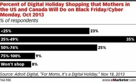 Are Mothers the Key to Holiday Shopping Campaigns? | Entrepreneurial Success Strategies | Scoop.it