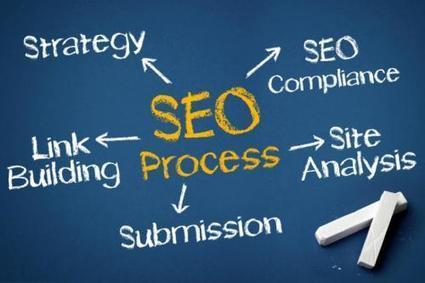Associate with TDI MAD – a Top SEO Company Delhi   Mobile and Internet advertising   Scoop.it