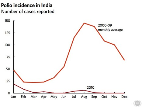 Polio in India: going, going, gone? | MicrobiologyBytes | Scoop.it