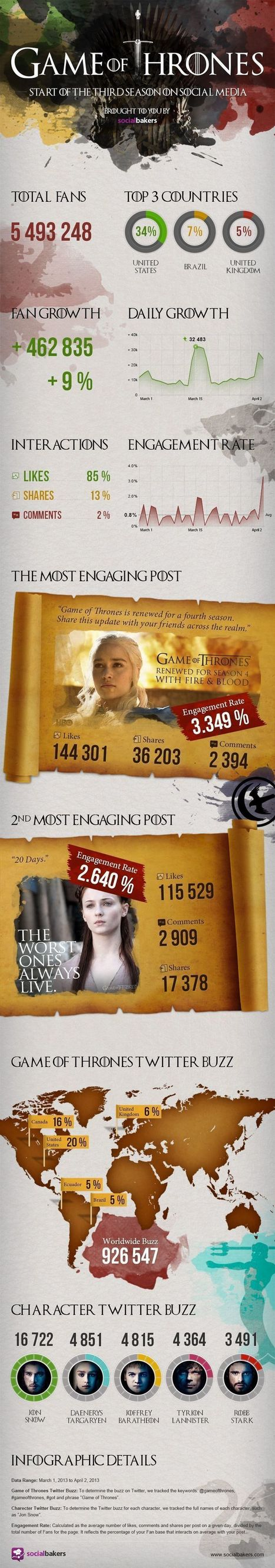 Infographic : Game of Thrones on Social Media | Better know and better use Social Media today (facebook, twitter...) | Scoop.it