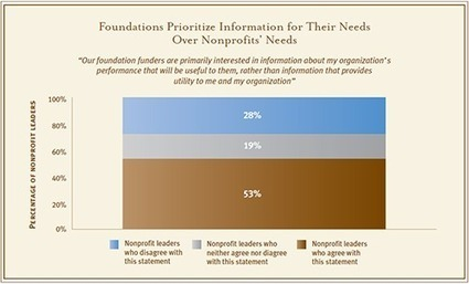 CEP | Data Point: Foundations' Information Needs vs. Nonprofits' Needs | The Center for Effective Philanthropy | Measuring the Networked Nonprofit | Scoop.it