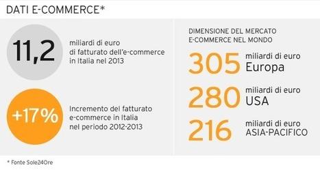 Piattaforma E-Commerce   Comunicazione e Informatica   Scoop.it