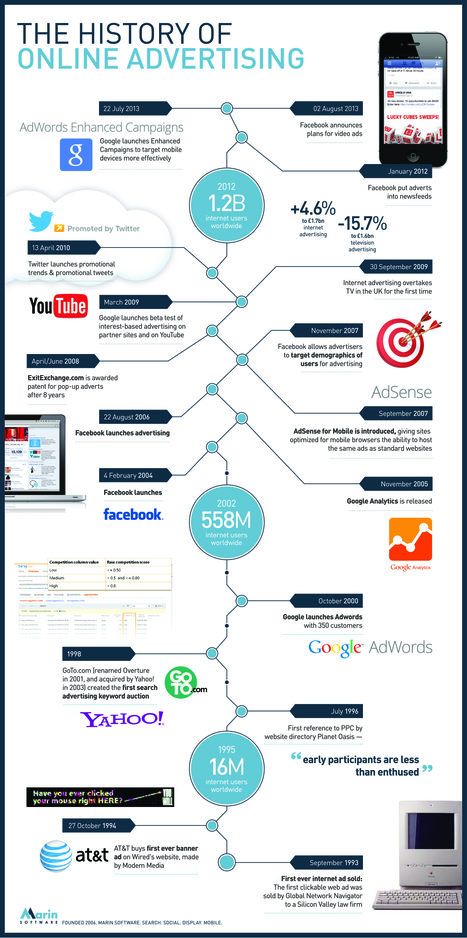 Infographic: The history of online advertising | Marketing Education | Scoop.it
