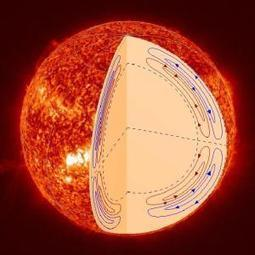 NASA's Solar Dynamics Observatory untangles motion inside the sun | JOIN SCOOP.IT AND FOLLOW ME ON SCOOP.IT | Scoop.it