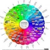 Una más con un montón de herramientas para emprendedores! | Tools & Collaboration | Scoop.it