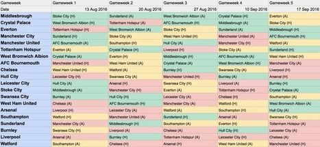2016/17 EPL Fixture List - First 5 Gameweeks Analysis - Fantasy Premier League Tips | Fantasy Premier League 2014-15 | Scoop.it