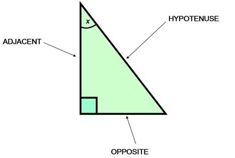 Trigonometric Functions: Definition & Examples - Video & Lesson Transcript | Study.com | Mathematics learning | Scoop.it