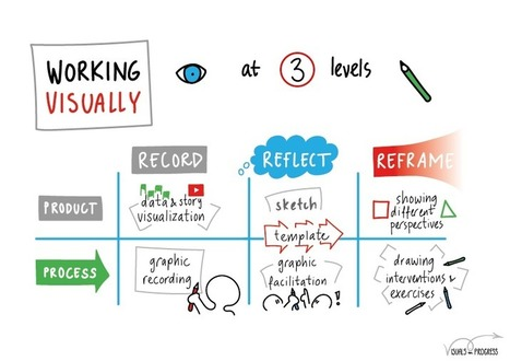 Working visually: Record, Reflect, Reframe | Graphic Coaching | Scoop.it
