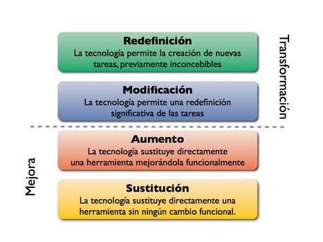 Conoce el Modelo SAMR con el blog de Ruben Puentedura│@ineverycrea | Contar con TIC | Scoop.it