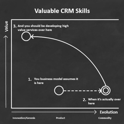 What Does the Commoditization of CRM Mean to your Business? | Beyond Marketing | Scoop.it