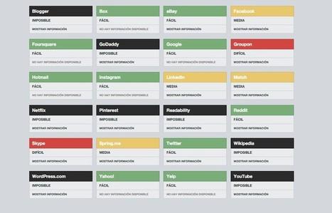 #MundoHacker: El doxing y la huella digital que dejamos en la red | #TRIC para los de LETRAS | Scoop.it