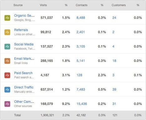 The 5 Social Media Metrics Your CEO Actually Cares About - HubSpot | Social Media | Scoop.it
