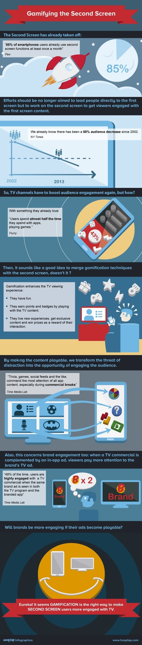 Gamification Will Strengthen the Second Screen #infographic   Hooptap Blog   Scoop.it