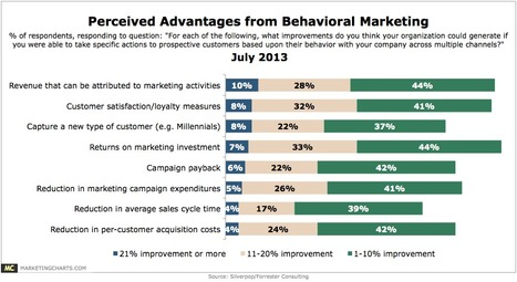 Most Believe Behavioral Marketing Can Boost ROI - Marketing Charts | User Engagement | Scoop.it