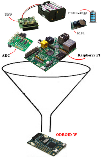 6 Raspberry Pi-Like Clones and Extensions | Linux.com | Raspberry Pi | Scoop.it