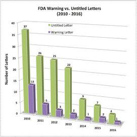 FDA's Lax Enforcement Trend Continues | Pharma Industry Regulation | Scoop.it