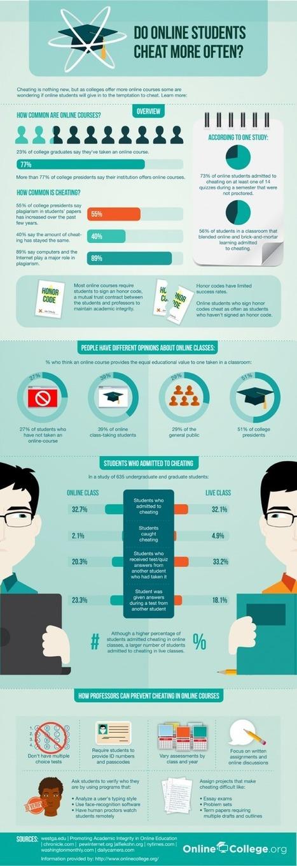 Do Online Students Cheat More?   Edudemic   designiddl   Scoop.it
