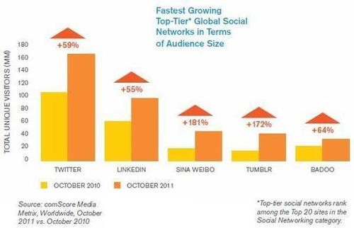 articles on social networking websites