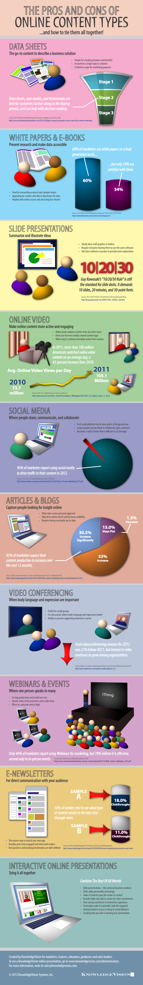 The Pros and Cons Of Online Content Types | Custom Content Council Blog | digitalassetman | Scoop.it