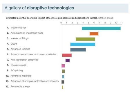 McKinsey: The $33 Trillion Technology Payoff | World of Tech Today | Scoop.it