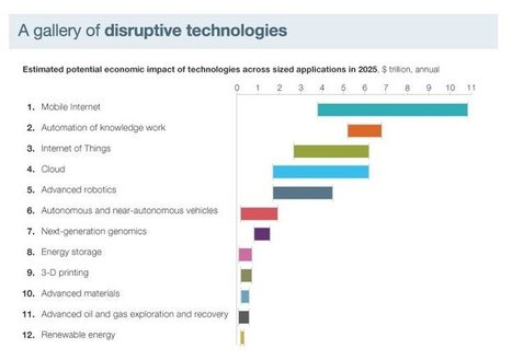 A gallery of disruptive technologies: The $33 Trillion Technology Payoff. McKinsey | African media futures | Scoop.it