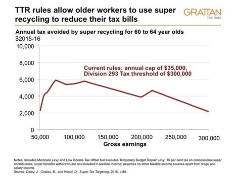 Tax-free super is intergenerational theft | Superannuation | Scoop.it