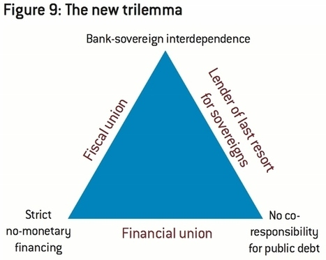 Bruegel - The Brussels-based think tank | blog | European Finance & Economy | Scoop.it