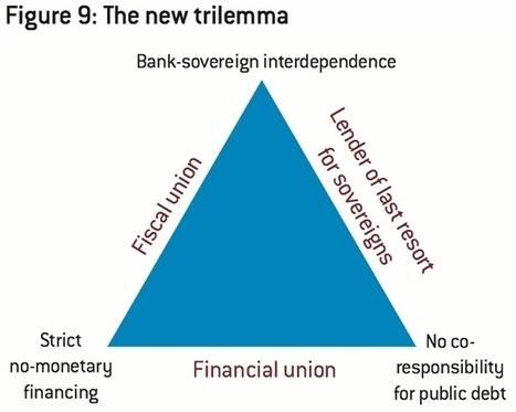 Bruegel - The Brussels-based think tank | blog | European Finance & Economy | Scoop.it
