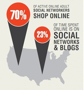 Power Your Brand Sales Through Social Media   The Power of Social Media   Scoop.it