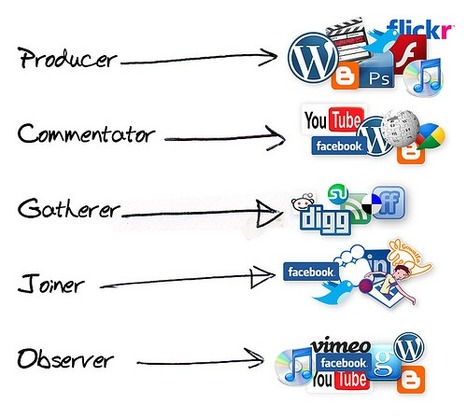 22 Educational Social Media Diagrams | Learning Resource | Scoop.it