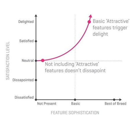 Leveraging the Kano Model for Optimal Results | UX Magazine | Designing design thinking driven operations | Strategic UX | Scoop.it