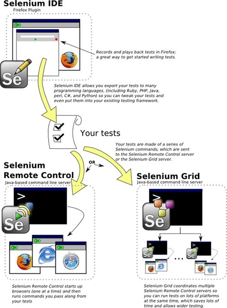 Selenium : guide pratique pour réaliser des tests fonctionnels › Le lab › Breek | La crème du Scrum ! | Scoop.it