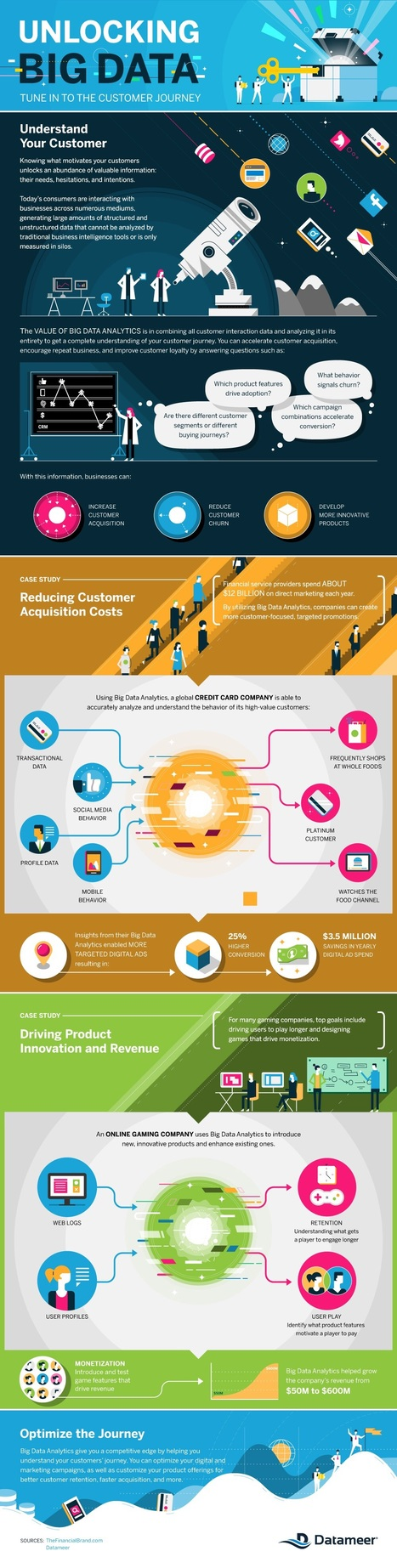 Why Business That Use 'Big Data' Make More Money #Infographic | BIG data, Data Mining, Predictive Modeling, Visualization | Scoop.it